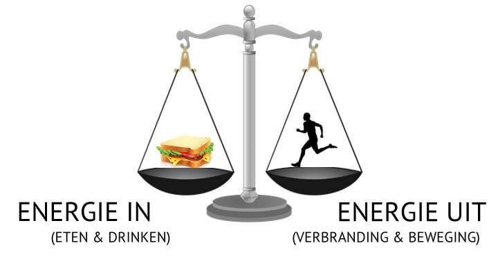 gevolgen overgewicht en obesitas