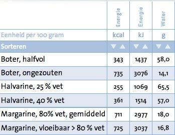 1800 kcal per dag