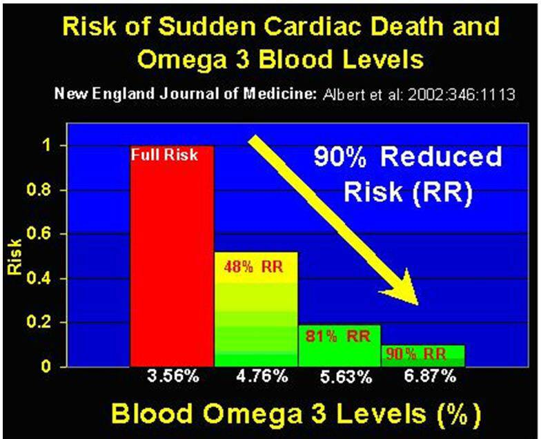 15 tips to quickly reduce your high blood pressure without for Does fish oil lower blood pressure